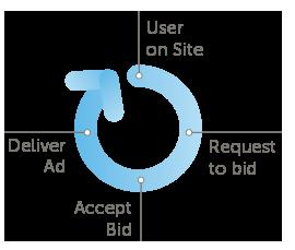 real-time bidding RTB