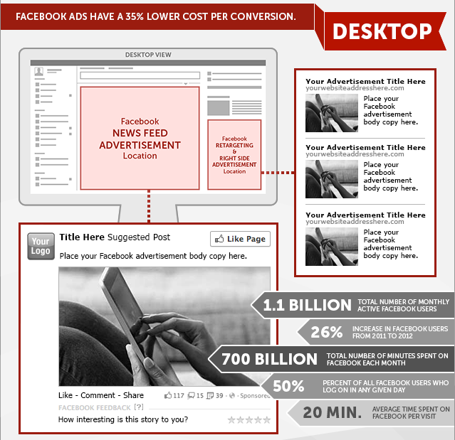 Facebook Advertising News Feed Right Hand Side