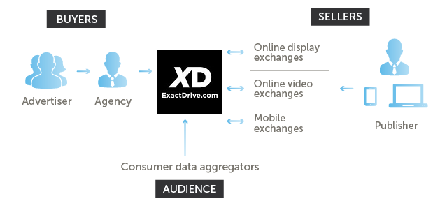 The Role of a demand-side platform (DSP)