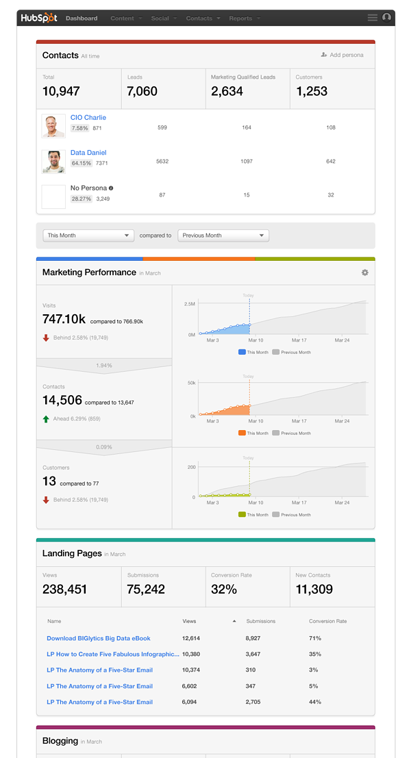 HubSpot_Dashboard