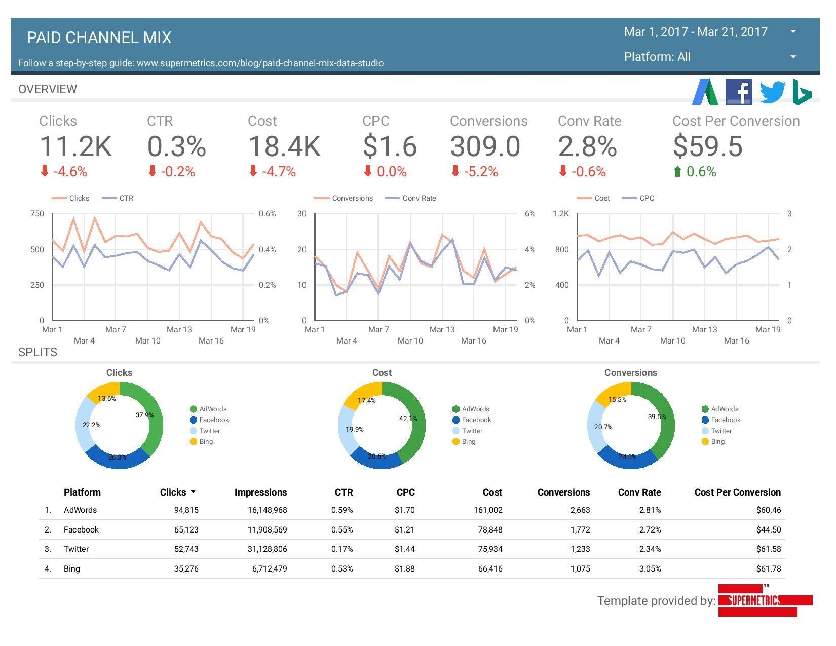google data studio dashboard