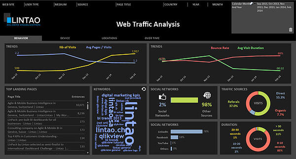 What Is A Marketing Dashboard And How Can It Benefit Your Business
