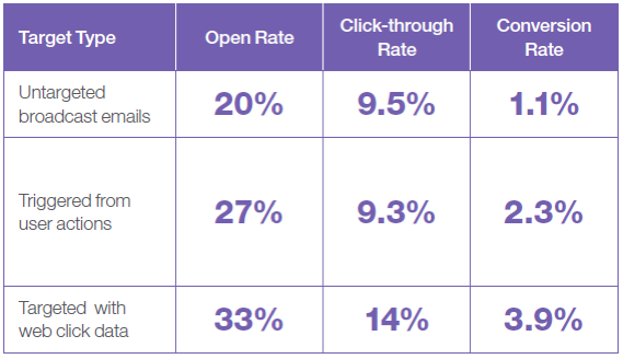 behavioral_targeting_click_through_rates