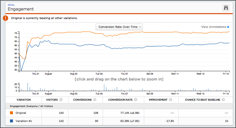 google_analytics_split_testing_1